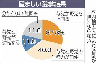 与野党伯仲「望む」4割/東奥日報世論調査