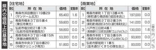 商業地で18年ぶり上昇地点/青森県内地価