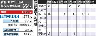 弘前管内の観光関係職場で3人感染確認