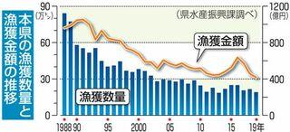 漁獲過去3番目の少なさ、青森県19年は19万トン