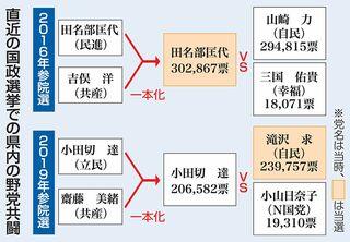 青森県1区 共闘の行方は/衆院選