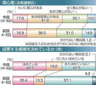 滝沢氏先行、小田切氏猛追 参院選終盤情勢