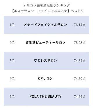オリコン顧客満足度ランキング【美容関連】