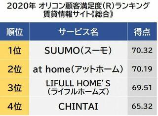 賃貸情報サイト 顧客満足度ランキング 1位は「SUUMO(スーモ)」