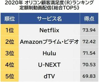 定額制動画配信顧客満足度ランキング 1位は「Netflix」