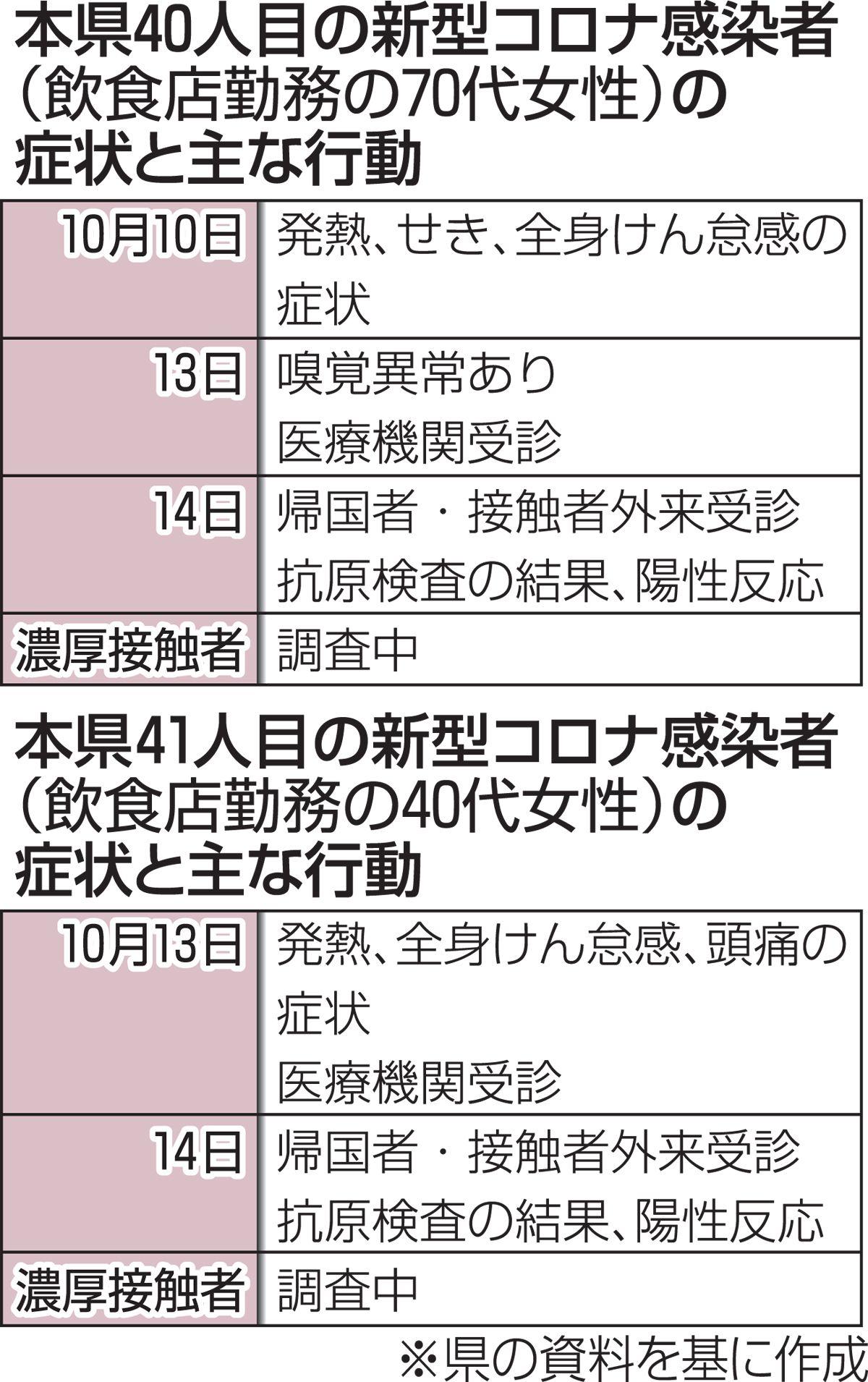 市 コロナ 感染 弘前 弘前保健所管内での新型コロナウイルス感染者確認について
