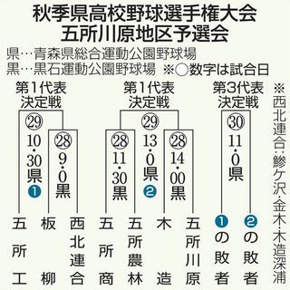 県大会懸けしのぎ/秋季高校野球地区予選 五所川原、28日開幕