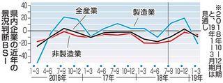 景況指数4期ぶり改善/青森県内7~9月期
