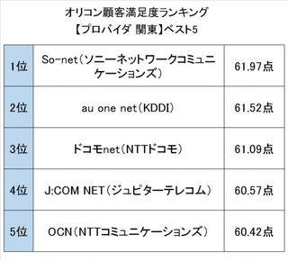オリコン顧客満足度ランキング【通信関連】