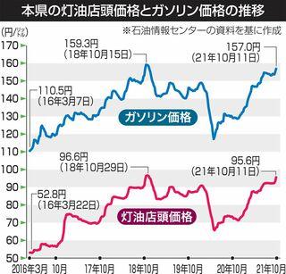 青森県内灯油価格、18年11月以来の高値