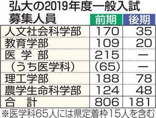 弘前大19年度入試 前期募集は806人