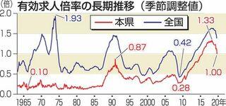 有効求人倍率1.00倍に低下/4月・青森県内