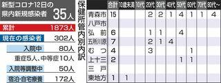 青森県内コロナ35人感染、うち14人経路不明