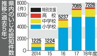 青森県内小中高の暴力、千人当たり全国最悪