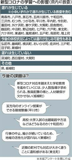 「学習遅れ懸念」教委9割/東奥日報アンケート