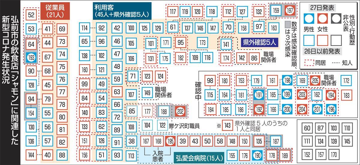 コロナ 弘前 速報 市 弘前市医師会、PCRセンターを開設 青森:朝日新聞デジタル