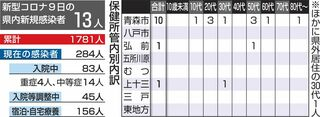 青森の医療機関関連2人増/青森県内コロナ