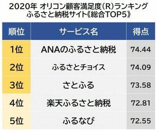 ふるさと納税サイト顧客満足度ランキング 1位は「ANAのふるさと納税」