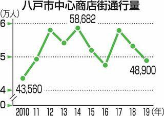 八戸中心街の歩行者2年連続減、花小路は増