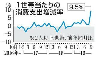 10月の消費支出5・1%減