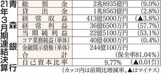 青銀は6年ぶり増益決算/21年3月期