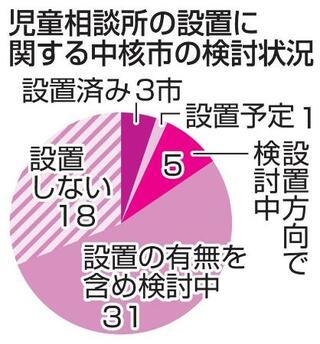 中核市、児相「設置」16%