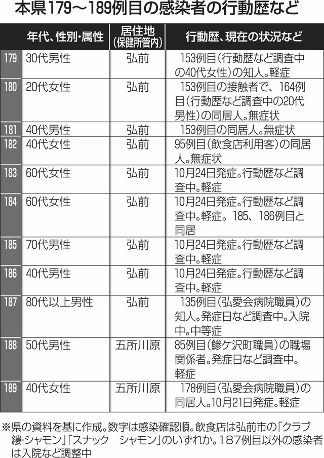 弘前 市 コロナ 爆 サイ