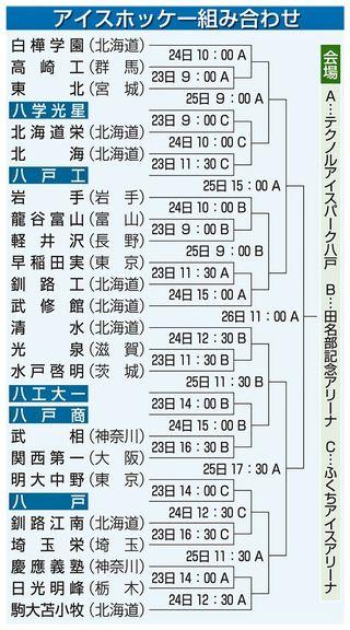 全国高校スケート22日開幕/青森県・福島・愛知