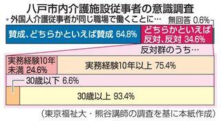 介護従事者の過半数外国人勤務に「違和感」/東京福祉大熊谷講師調査