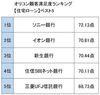 オリコン顧客満足度ランキング【マネー関連】