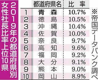 女性社長比率10.7% 青森県3年連続全国1位