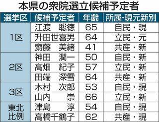 迫る衆院選、青森県内8人臨戦態勢