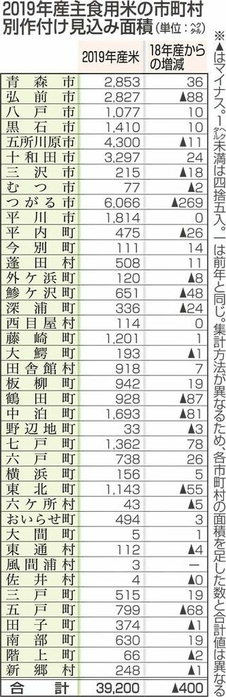 青森県19年産主食用米、作付け見込み400ヘクタール減