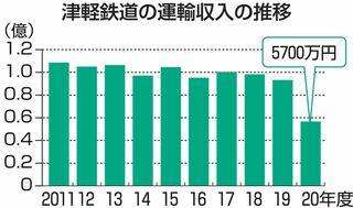 津鉄運輸収入、平成以降で最低
