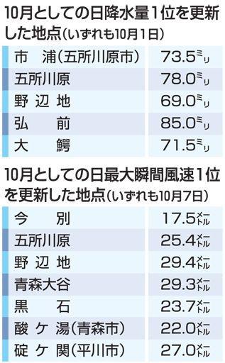 風速と降水量、最大値を更新/10月の青森県