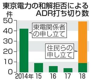 東京電力の和解拒否によるADR打ち切り数
