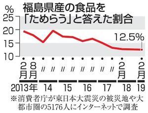 福島県産の食品を「ためらう」と答えた割合