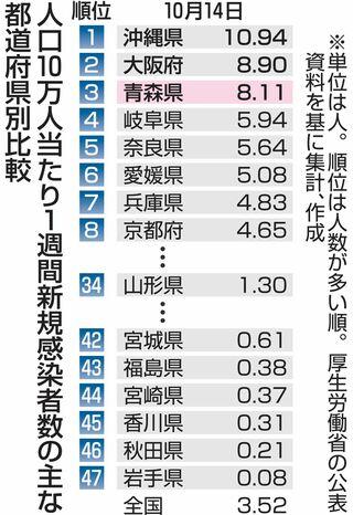 新規感染者、人口比で青森県ワースト3位
