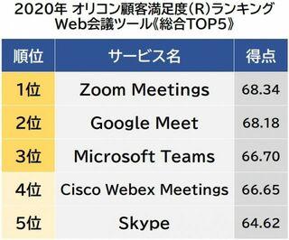 Web会議ツール顧客満足度ランキング 1位は「Zoom Meetings」