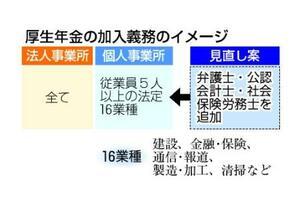 厚生年金の加入義務のイメージ