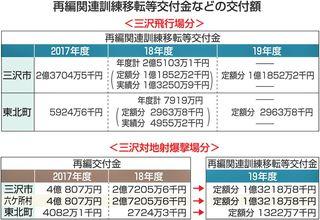 米軍再編新交付金1次分 三沢市は2.5億円
