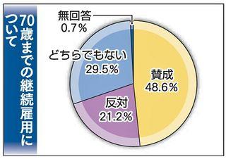 70歳継続雇用に前向き/青森県内主要企業調査
