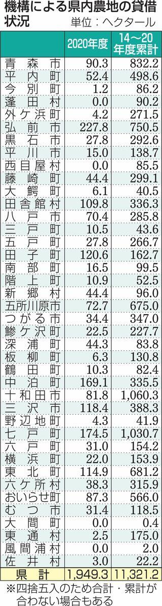 青森県機構の農地貸借、20年度1949ヘクタール