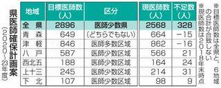 青森県内の医師数、県確保目標案より328人不足