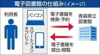 「電子図書館」12月開始目指す/県立図書館