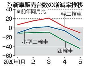 新車販売台数の増減率推移