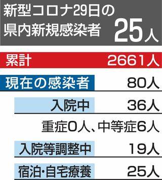 新規感染者25人、八戸で小学校クラスター