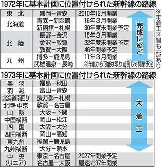 羽越新幹線 整備促進へ/秋田、山形 官民で「同盟」