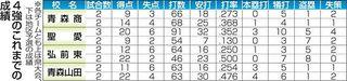 東北大会切符懸け激突 25日・六戸で準決勝/春季県高校野球