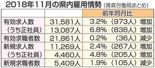 青森県内新規求人 初の2倍/11月